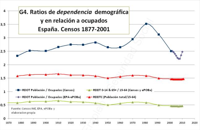 ratios dependencia.jpg