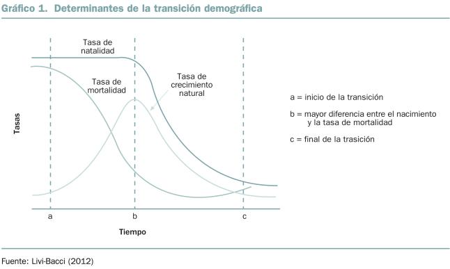 Transición demográfica.jpg