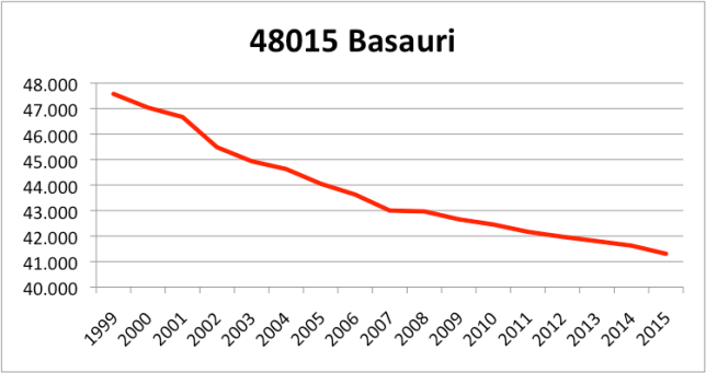 BASAURI INE.png